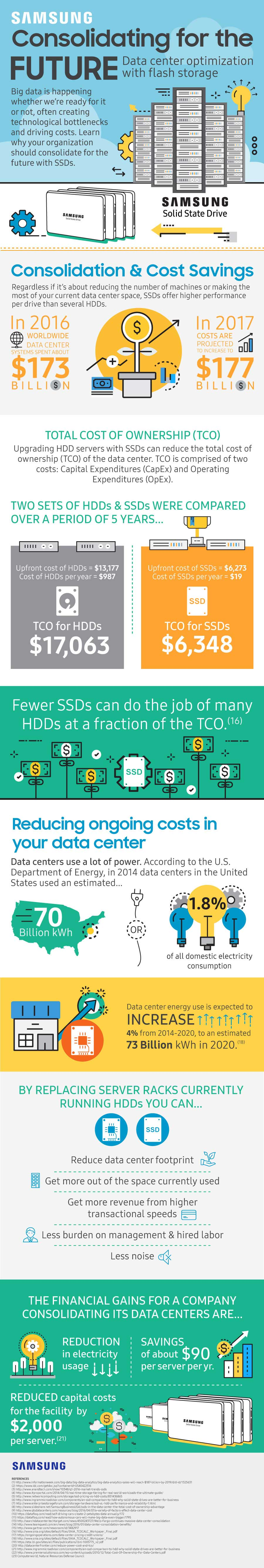 """Consolidating for the Future"" Samsung Infographic designed by Julie Mendez for Pixel Ninja."
